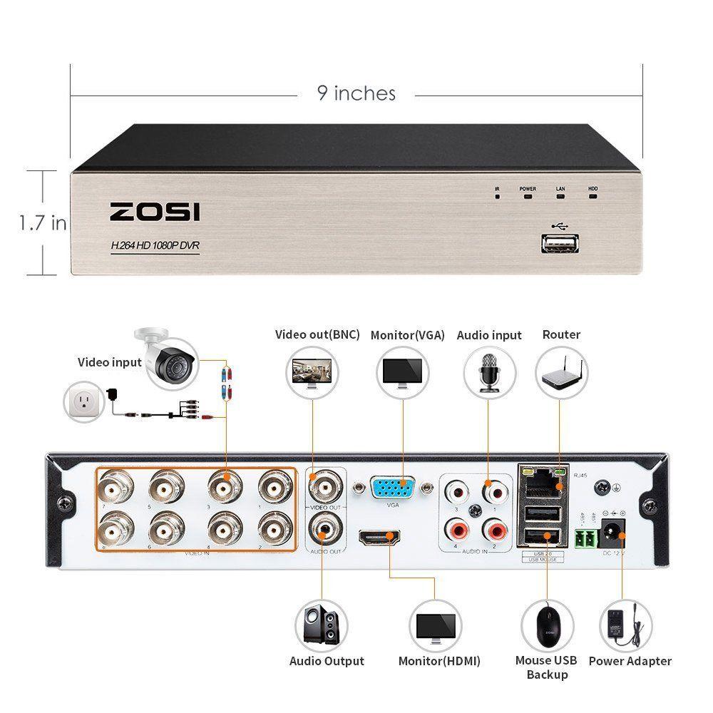 Zosi alternative | IP CCTV Forum for IP Video, network