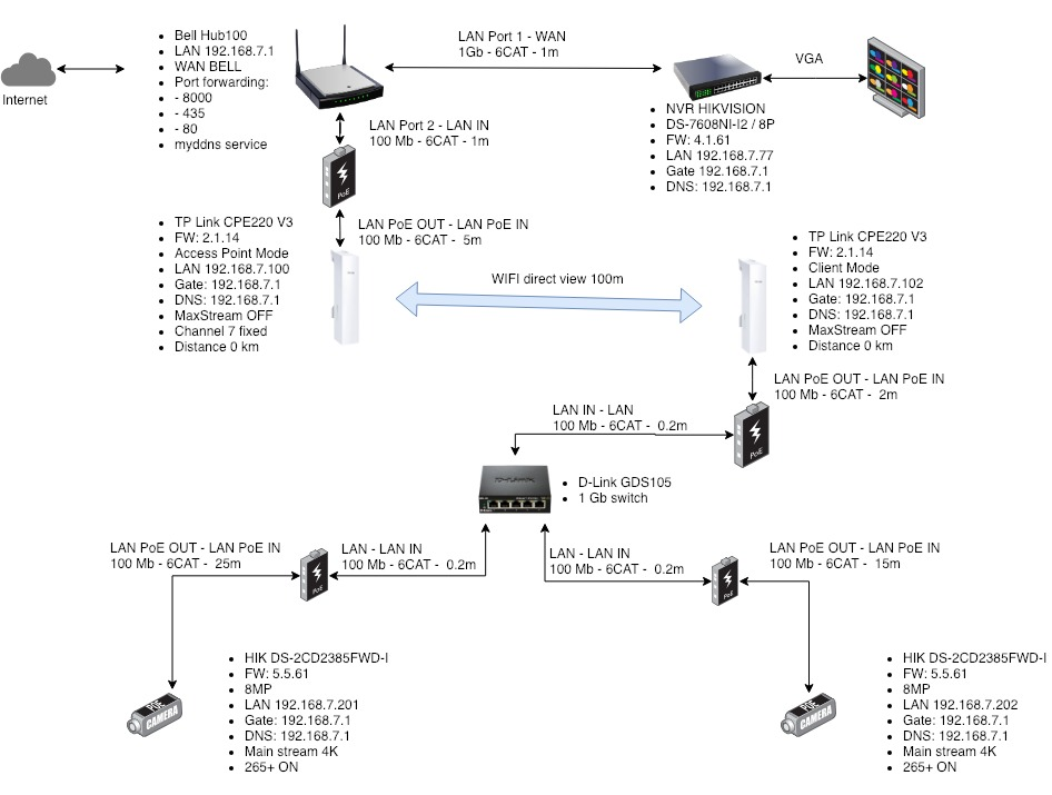 Need Help With Nvr Hikvision Not Stable Connection With Ip Cameras Ip Cctv Forum For Ip Video Network Cameras Cctv Software