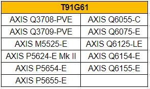 Compatible Cameras for Axis T91G61