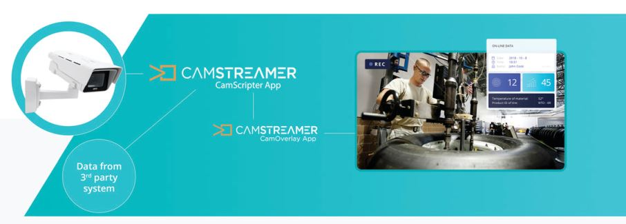 CamStreamer Scripter Example