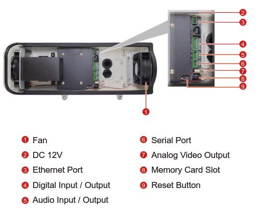 B420 Interfaces