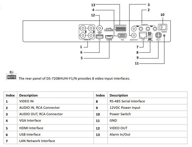 DS-7204HUHI-F1/N panel