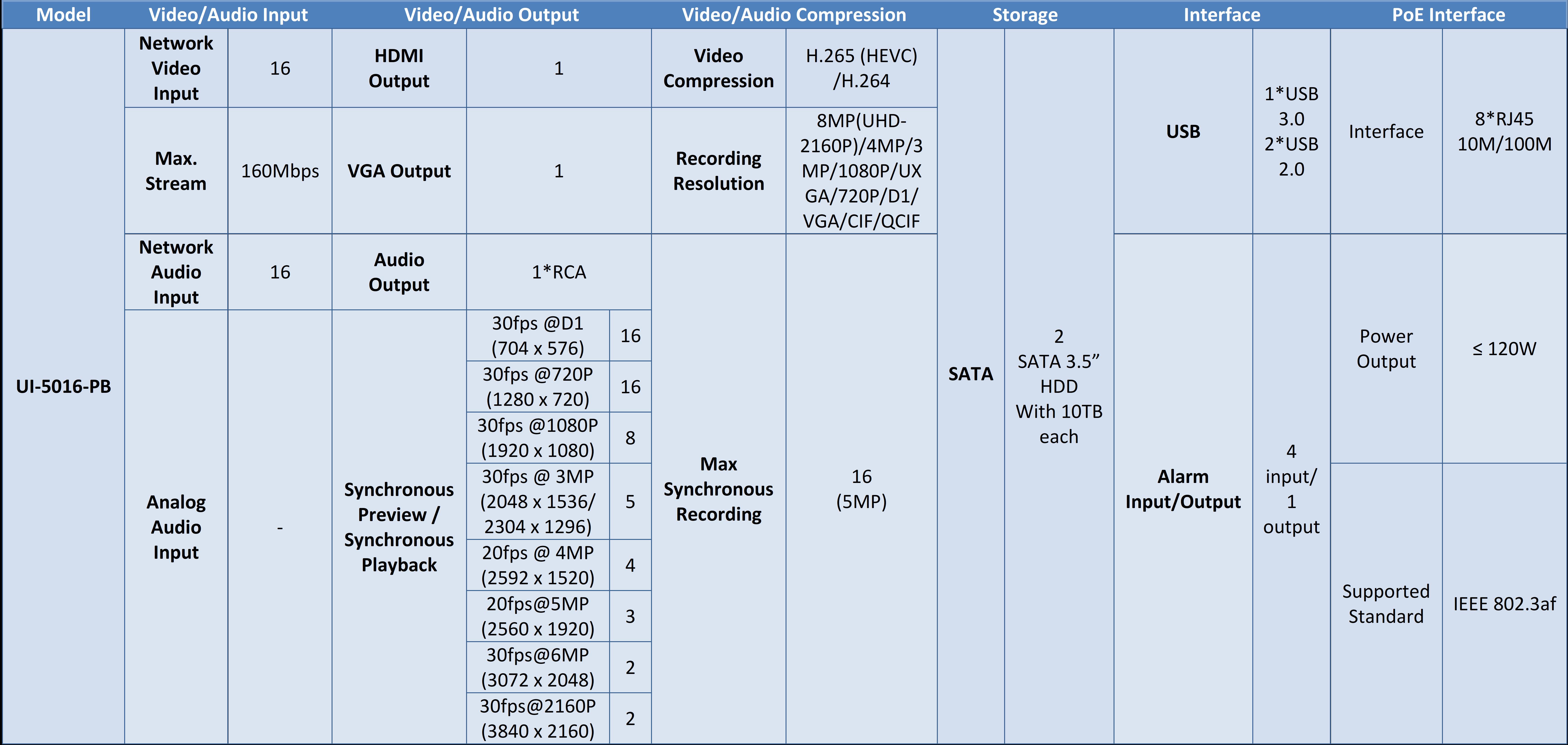Milesight NVR Capabilties