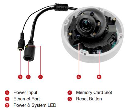 A96 Interfaces