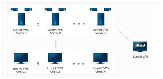 Luxriot LPR Module