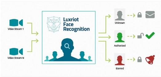 Luxriot FR Module