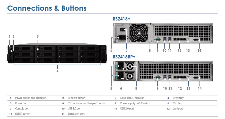 RackStation RS2416+/RS2416RP+