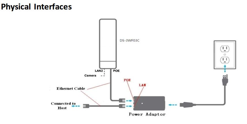 DS-3WF03C Interface