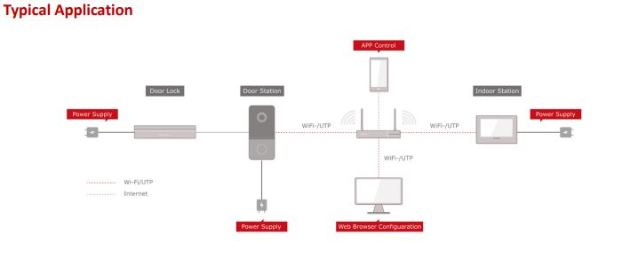 DS-KIS603-P Typical Application