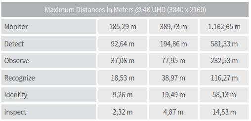 M7 Distance