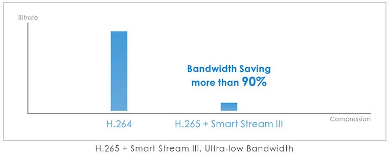 Smart Stream III
