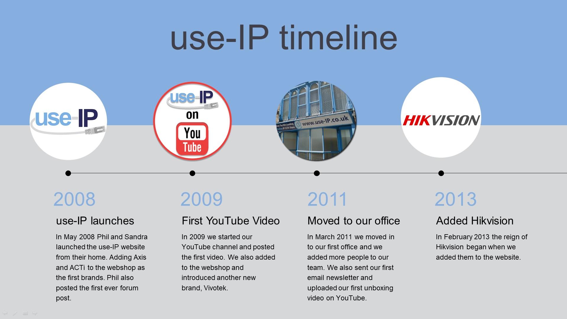 use-IP Timeline